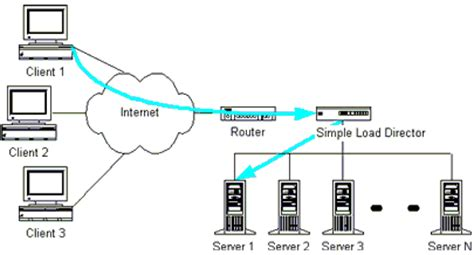 network load balancing methods solutions webmux