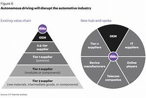 Process Flow Diagram For Automotive Industry