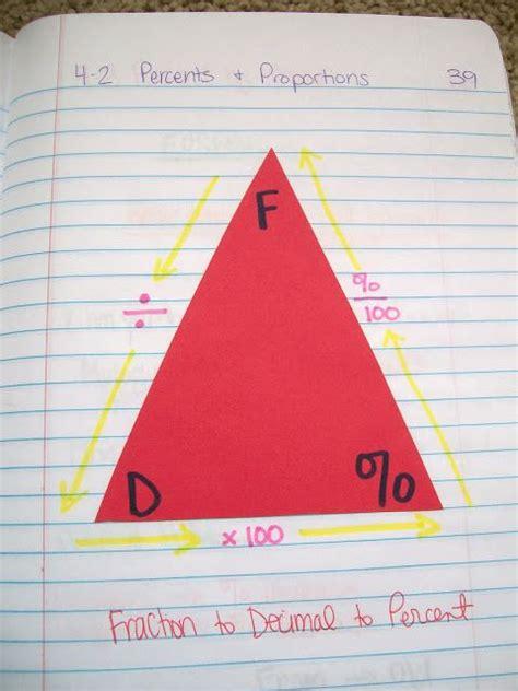 percent decimal fraction conversion triangle