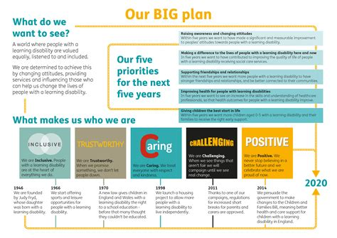 Mencap shows how to successfully launch a BIG plan | All ...
