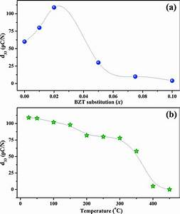 Structure  Dielectric  And Piezoelectric Properties Of K 0