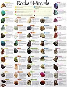 Rocks and Minerals Names