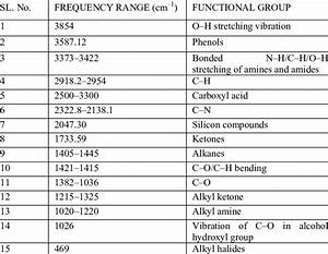 Ir Spectrum Chart Functional Groups Ftir Frequency Range And Functional Groups Present In The