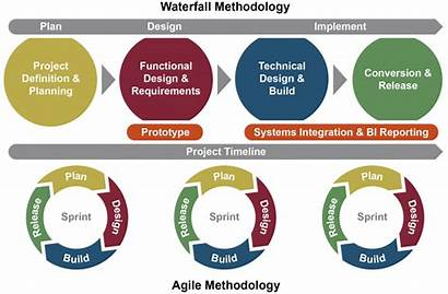 Implementation Methodology System Waterfall Cost