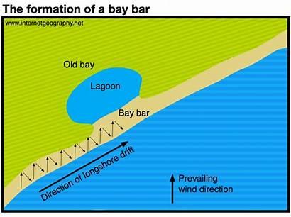 Formation Bar Bay Geography Deposition Coastal Landforms