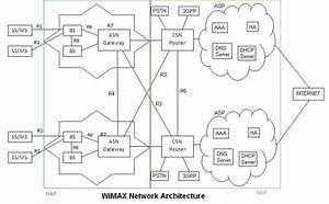 Wimax Network Architecture