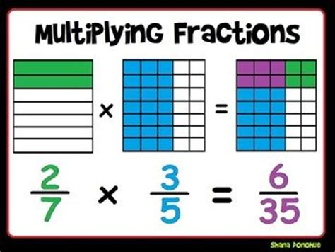Fractions, Multiplication And Multiplying Fractions On Pinterest