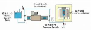 Servo Pressure 800  Servo Motor Driven Type Ultrahigh