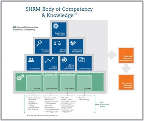 human resources competencies   modern hr