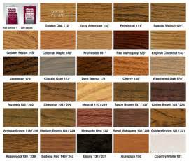 our harwood refinishing products baltimore md