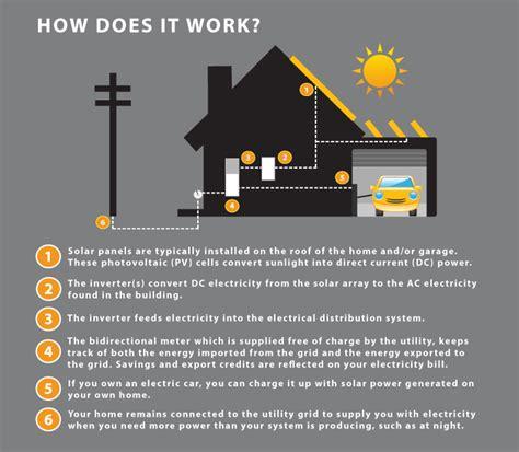 Faq Skyfire Energy Calgary Edmonton Western Canada