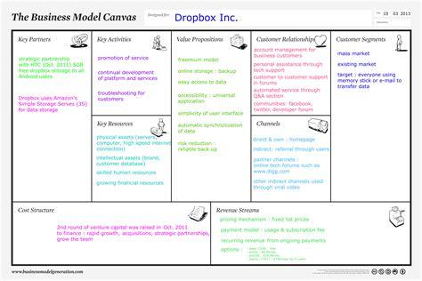 business model canvas business model business to business model