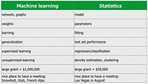 What U0026 39 S The Difference Between Machine Learning  Statistics  And Data Mining