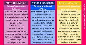 Comparativa de Métodos para aprender a leer y escribir Imagenes Educativas