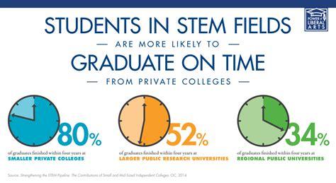 real total cost  graduation  college undergrads