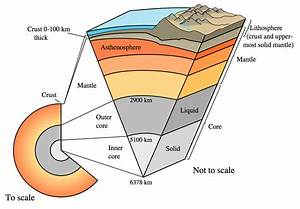 Cutaway Views Showing The Internal Structure Of The Earth