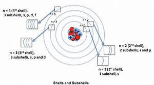 35 Chemistry Orbital Diagram