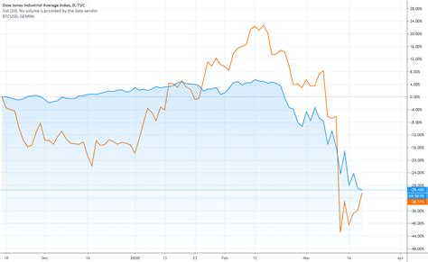 Bitcoin usd advanced cryptocurrency charts by marketwatch. Bitcoin vs Dow for TVC:DJI by abdullahmoai — TradingView