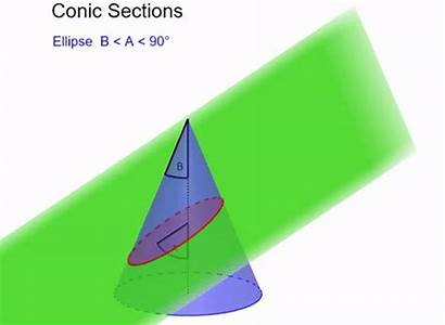 Parabola Conic Shape Equation Half Opening Axis