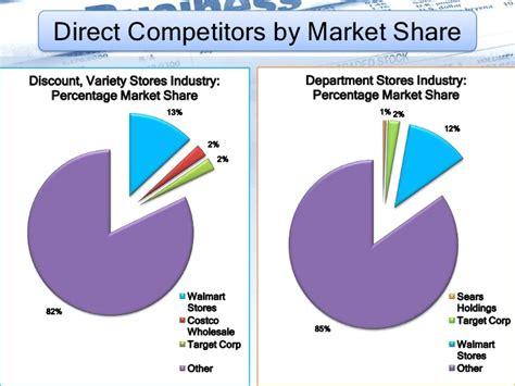 Financial Analysis WMT vs SHLD 2010
