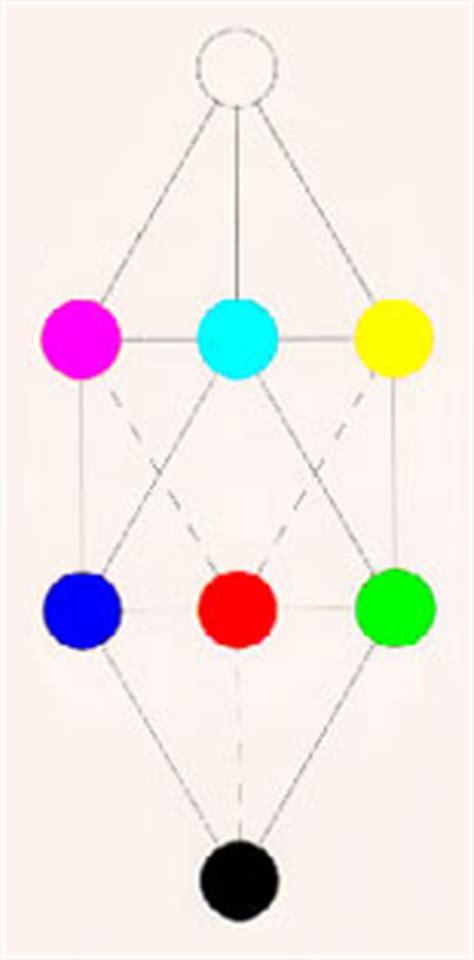 Welches Sind Die Grundfarben by Farbtheorie Nach K 252 Ppers
