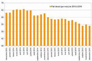 Nombre De Voiture En France : immatriculations essence diesel les chiffres sont issus du ~ Maxctalentgroup.com Avis de Voitures