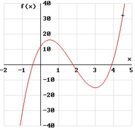 Was Bedeutet Monoton by Monotonie Bei X 178 Forum Mathematik