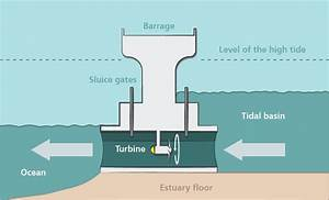 Renewable Energy  Hydroelectricity  Dams  Tides And Waves
