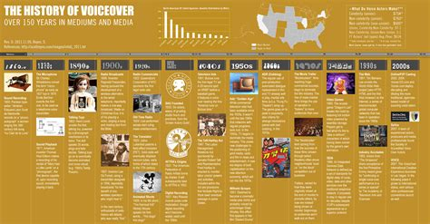 History Of by The History Of Voice Daily Infographic