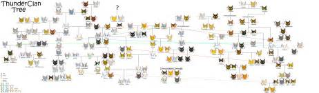 warrior cats family tree thunderclan s family tree by cinderspark on deviantart