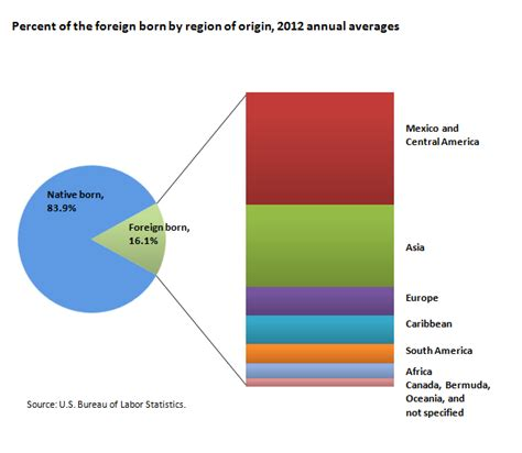 the bureau of labor statistics foreign born workers in the u s labor spotlight