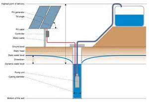 Electric Storage Heater Wiring Diagram, Electric, Get Free