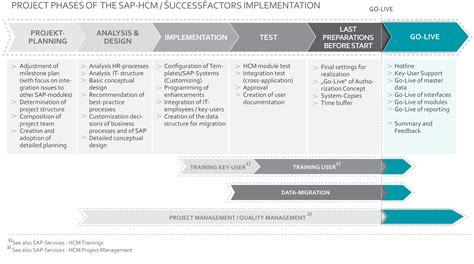 sap material master data analyst salary administrative