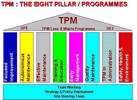 espacio tpm  es el tpm