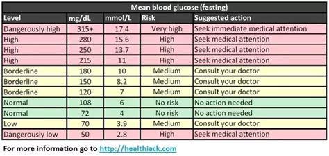 blood sugar      quora