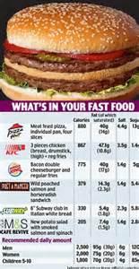 fast food chains  display calorie counts   menus