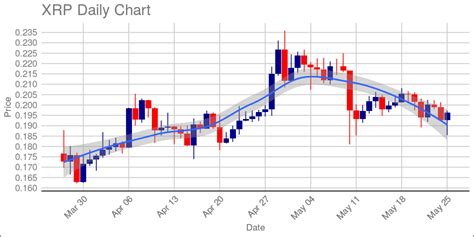 Our proprietary xrp price prediction algorithm dictates that before the year's end, the the xrp price expectations for 2025. Xrp Price History Chart / Ripple Xrp Price Prediction 2020 2025 2030 Stormgain - maharetsbrood-wall