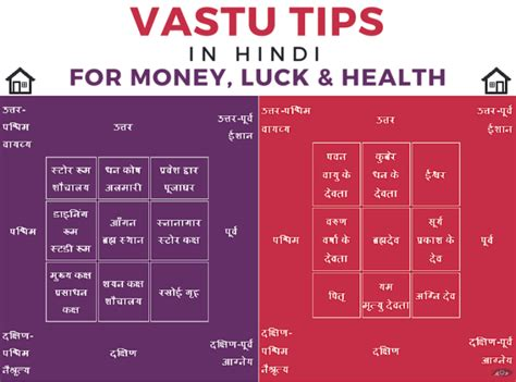 Home Design Tips Pdf by 70 Vastu Shastra Infographic And Pdf In Jitendra