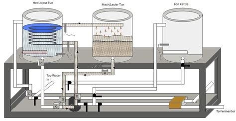 Plumbing Diagram For Brewing by This Diagram Shows The System During Its Mashing Program