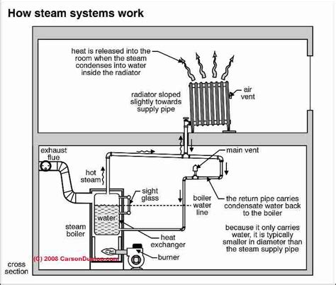 Steam Heating System Controls Gauges Photo Guide Repair