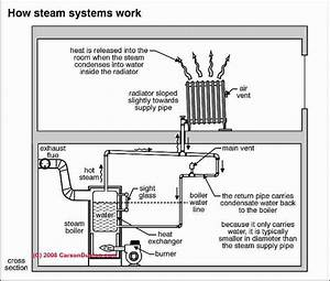 Steam Heating System Controls  U0026 Gauges  Photo Guide Repair