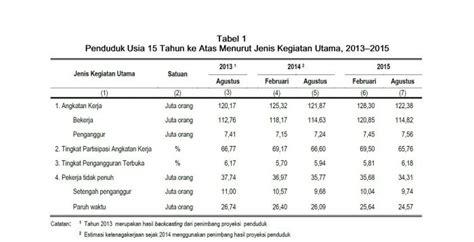 Makalah Pengangguran Di Indonesia