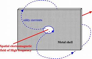 Illustration Of Spatial Electromagnetic Field Shielding