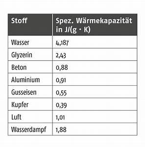 Spezifische Wärmekapazität Berechnen : was ist eigentlich ikz ~ Themetempest.com Abrechnung