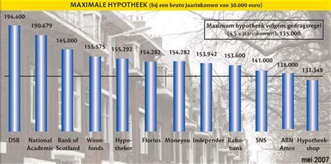 huis te koop 30000 euro lineaire hypotheek berekenen black hairstyle and haircuts