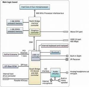 Block Diagram - Apple Macbook Air