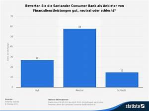 Santander Bank Kredit Erfahrungen : statistik zur bewertung der santander consumer bank ~ Jslefanu.com Haus und Dekorationen