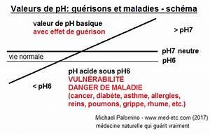 Ph Bicarbonate De Soude : f note le cancer gu rit avec de bicarbonate de sodium ~ Dailycaller-alerts.com Idées de Décoration