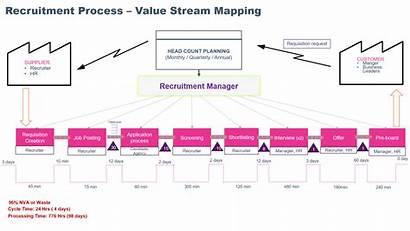 Value Stream Mapping Recruitment Lean Process Improvement