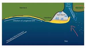 Longshore Drift Diagram  An Experiment To See If Longshore